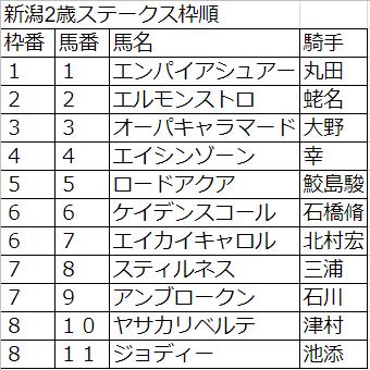 新潟2歳ステークス枠
