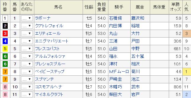 町田特別 出馬表